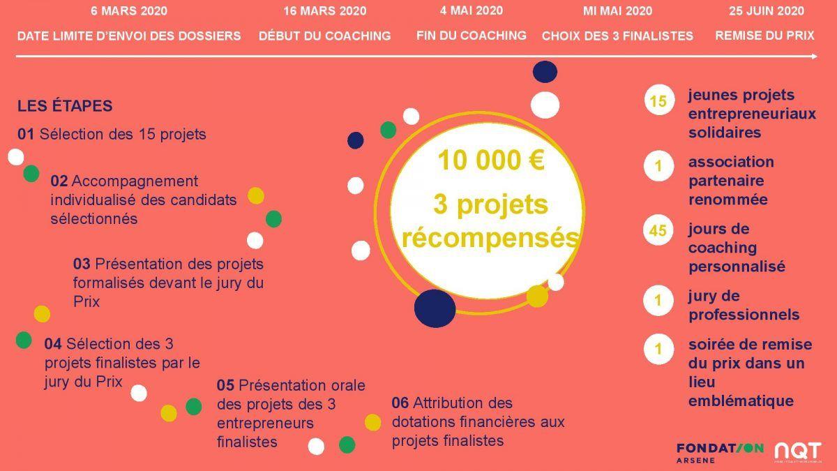 Fondation arsene Les Entrep'