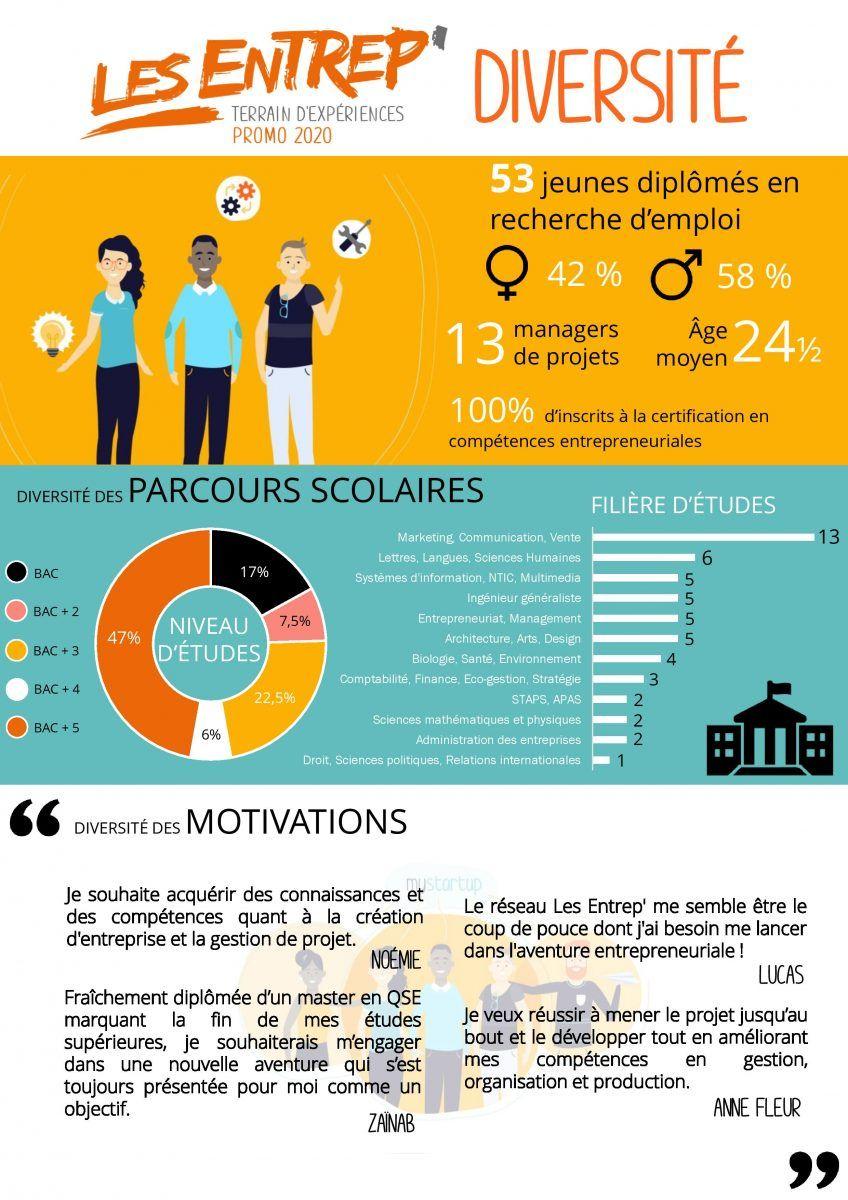 infographie Jeune diplômé Les Entrep'