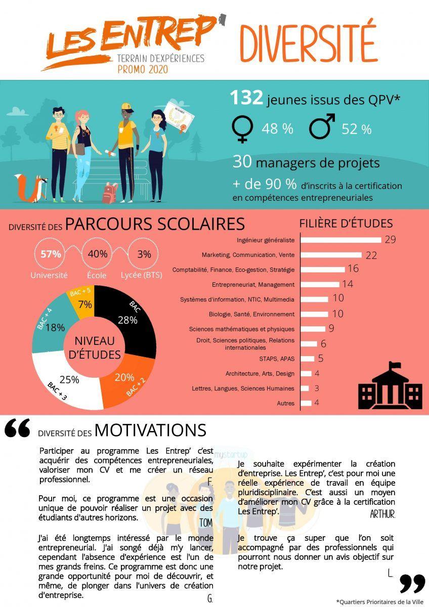 infographie QPV Les Entrep'